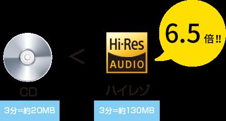 CD < ハイレゾ6.5倍