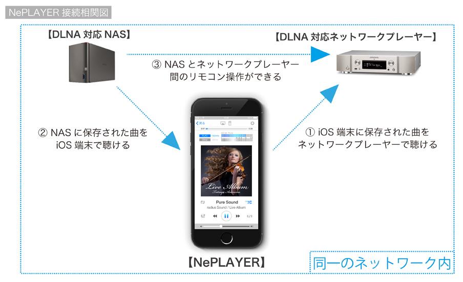 NePLAYER 接続相関図